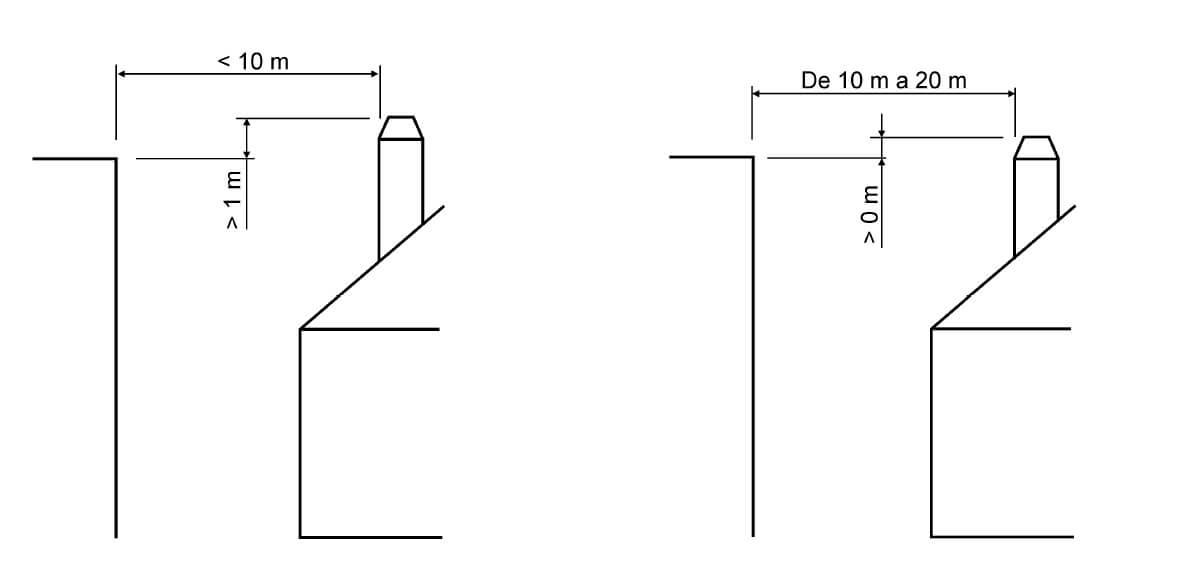 distancia tubo para chimenea