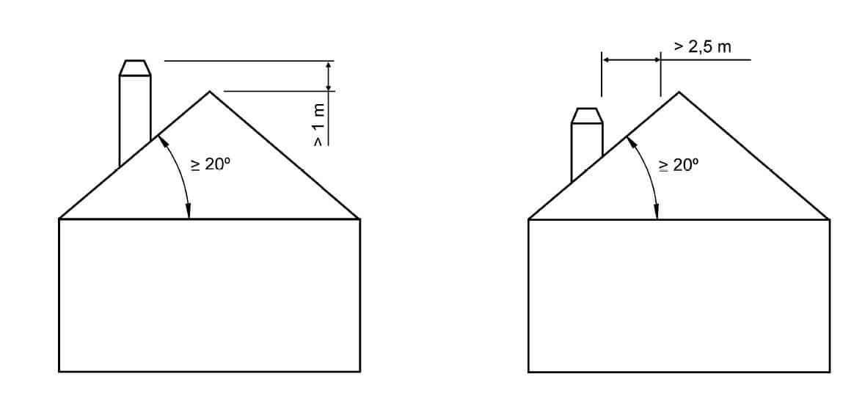 Distancias mínimas del remate de la chimenea