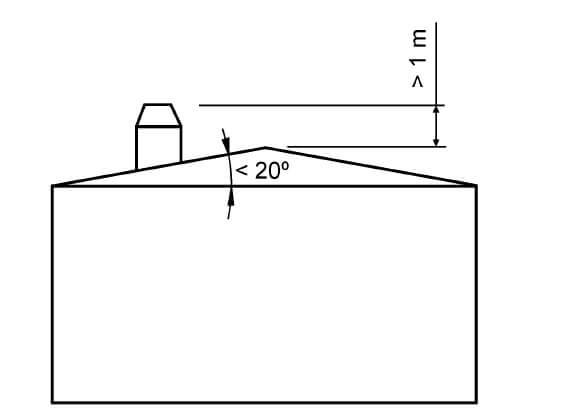 Distancias mínimas del remate de la chimenea para el correcto funcionamiento de la miisma